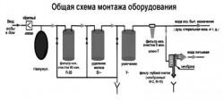 Выбор системы очистки воды