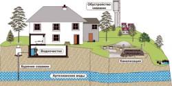 Вода из-под земли: бурение артезианской скважины